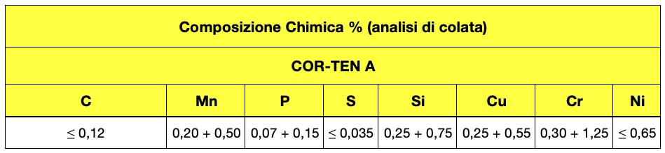 composizione chimica cor ten