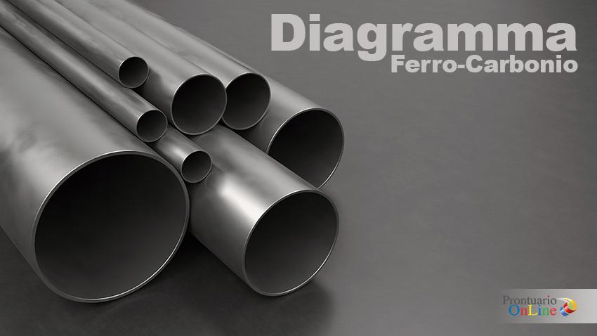 Diagramma Ferro Carbonio