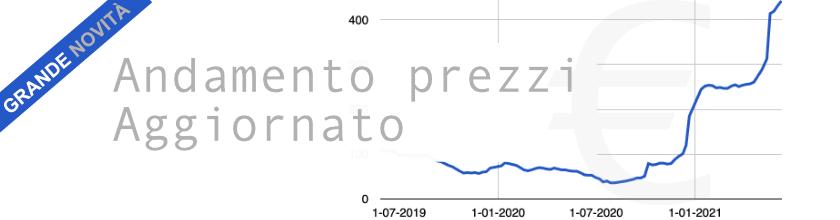 Banner Prezzi di mercato
